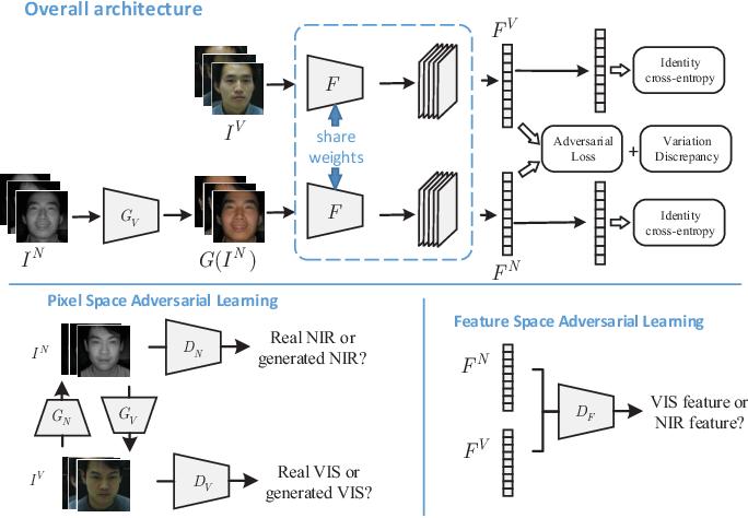 Figure 1 for Adversarial Discriminative Heterogeneous Face Recognition