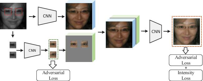 Figure 3 for Adversarial Discriminative Heterogeneous Face Recognition