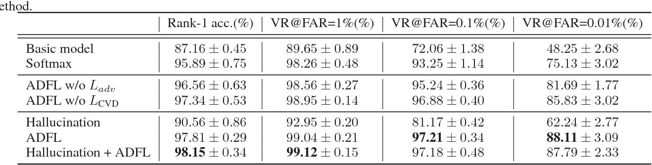 Figure 2 for Adversarial Discriminative Heterogeneous Face Recognition