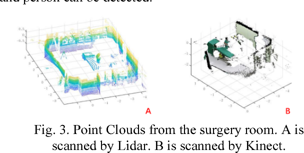 Figure 3 for Reconstruction and Registration of Large-Scale Medical Scene Using Point Clouds Data from Different Modalities