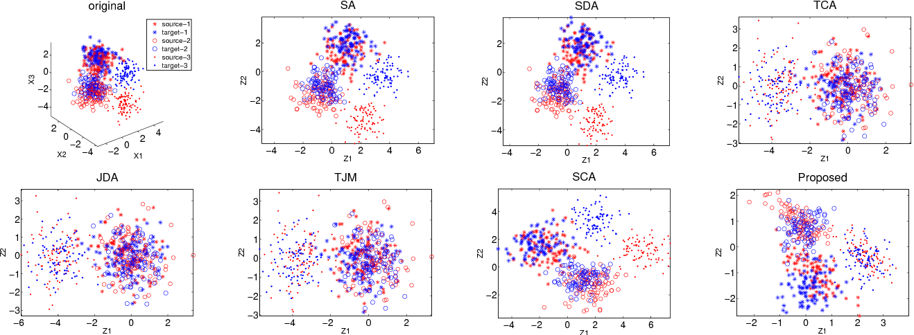 Figure 3 for Joint Geometrical and Statistical Alignment for Visual Domain Adaptation