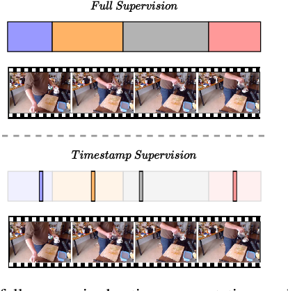 Figure 1 for Temporal Action Segmentation from Timestamp Supervision