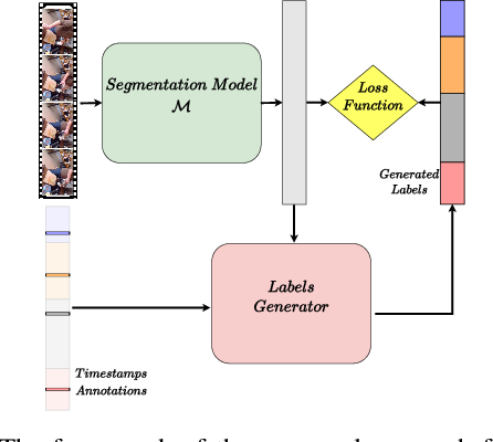 Figure 3 for Temporal Action Segmentation from Timestamp Supervision
