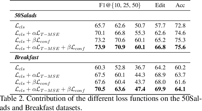 Figure 4 for Temporal Action Segmentation from Timestamp Supervision