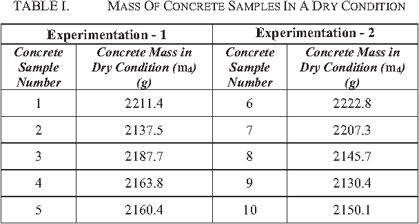 TABLE I. MASS OF CONCRETE SAMPLES IN A DRY CONDITION