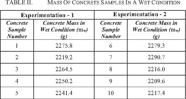 TABLE II. MASS OF CONCRETE SAMPLES IN A WET CONDITION