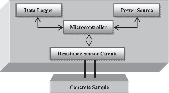 Fig. 1. Functional Block Diagram of the Sensor System