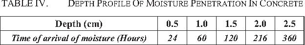 TABLE IV. DEPTH PROFILE OF MOISTURE PENETRATION IN CONCRETE
