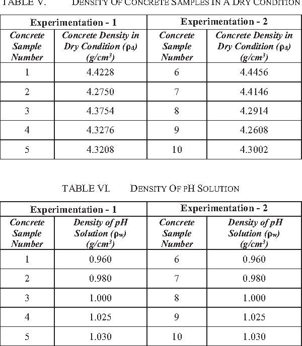 TABLE VI. DENSITY OF PH SOLUTION