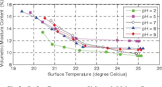 Fig. 3. Surface Temperature vs. Volumetric Moisture Content