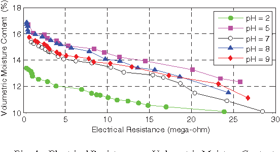 Fig. 4. Electrical Resistance vs. Volumetric Moisture Content