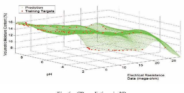 Fig. 6. GP predictions in 3D.