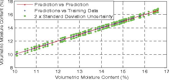 Fig. 7. The behavior of predicted values corresponding to training data.