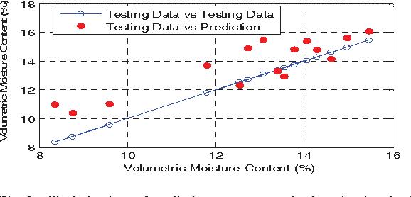 Fig. 8. The behaviour of predictions vs. measured values (testing data).