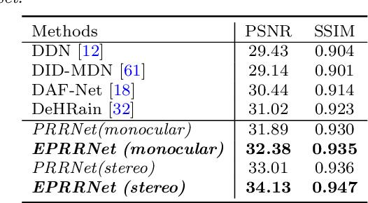Figure 3 for Beyond Monocular Deraining: Parallel Stereo Deraining Network Via Semantic Prior