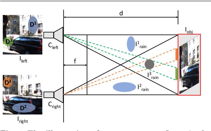 Figure 1 for Beyond Monocular Deraining: Parallel Stereo Deraining Network Via Semantic Prior