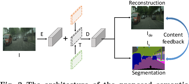 Figure 2 for Beyond Monocular Deraining: Parallel Stereo Deraining Network Via Semantic Prior