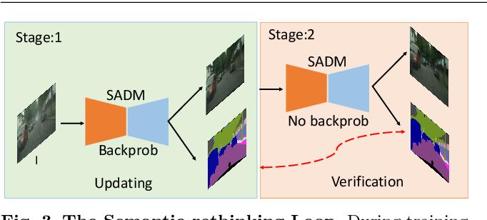Figure 4 for Beyond Monocular Deraining: Parallel Stereo Deraining Network Via Semantic Prior