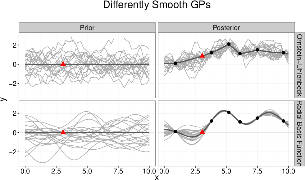 Figure 5 from A tutorial on Gaussian process regression: Modelling