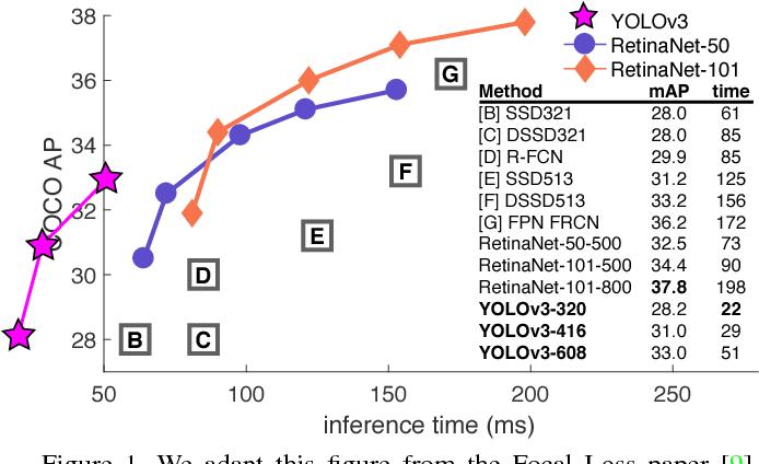 Figure 1 from YOLOv3: An Incremental Improvement - Semantic Scholar