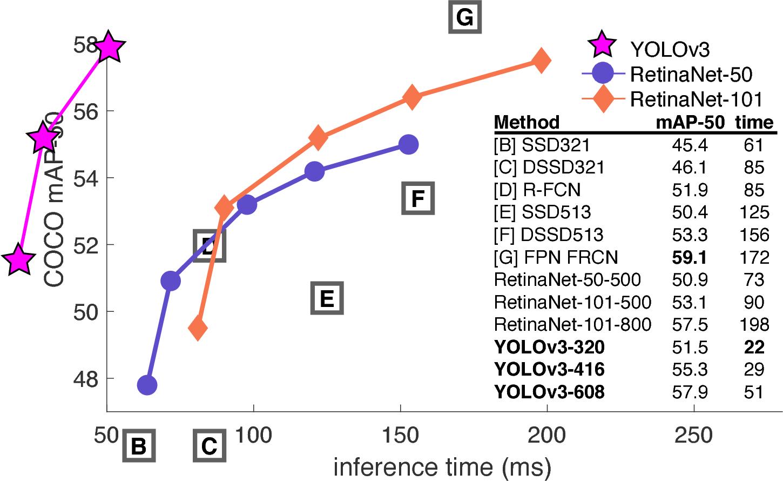 Figure 3 from YOLOv3: An Incremental Improvement - Semantic Scholar