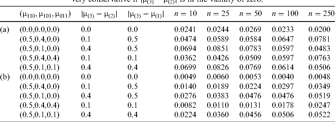 Table 2 from Resampling in multiple-dose factorial designs