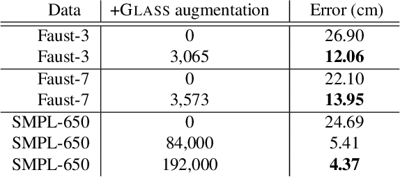Figure 4 for GLASS: Geometric Latent Augmentation for Shape Spaces