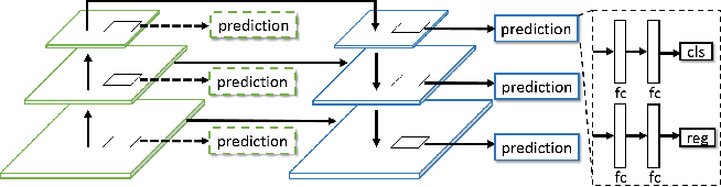 Figure 1 for Dually Supervised Feature Pyramid for Object Detection and Segmentation