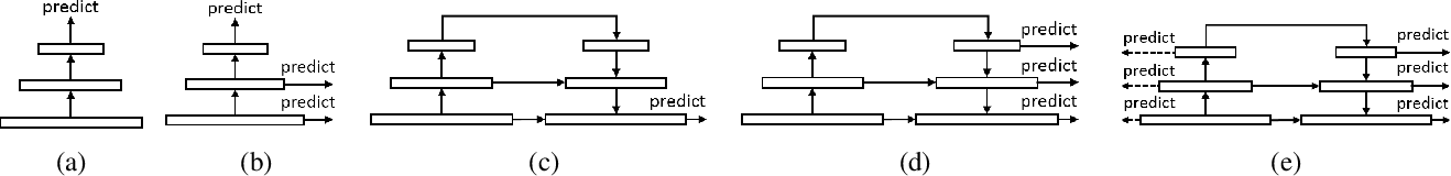Figure 3 for Dually Supervised Feature Pyramid for Object Detection and Segmentation