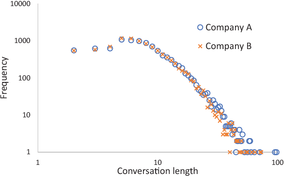 Figure 3 for Detecting Egregious Conversations between Customers and Virtual Agents