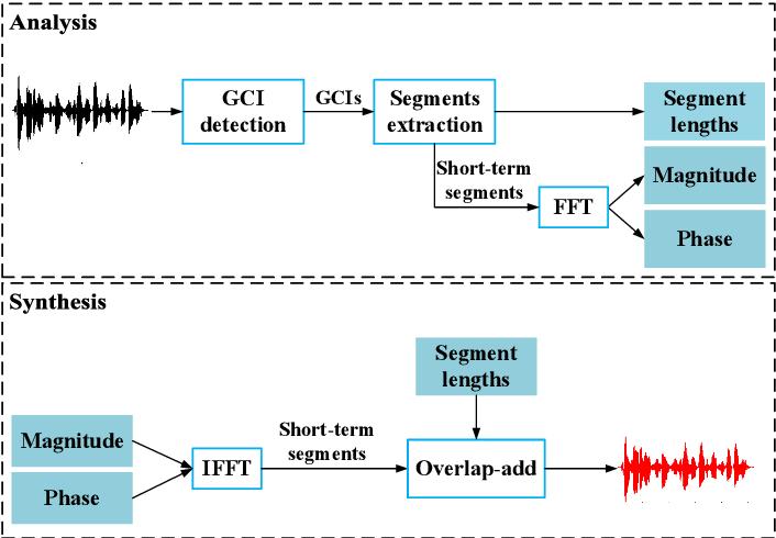 Figure 1 for A Waveform Representation Framework for High-quality Statistical Parametric Speech Synthesis