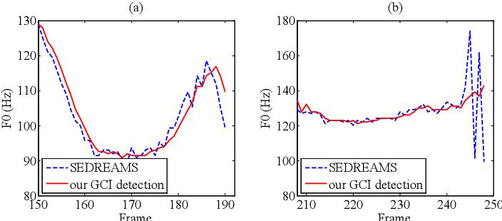 Figure 3 for A Waveform Representation Framework for High-quality Statistical Parametric Speech Synthesis
