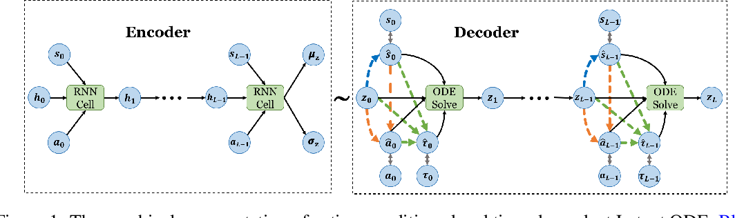Figure 1 for Model-based Reinforcement Learning for Semi-Markov Decision Processes with Neural ODEs