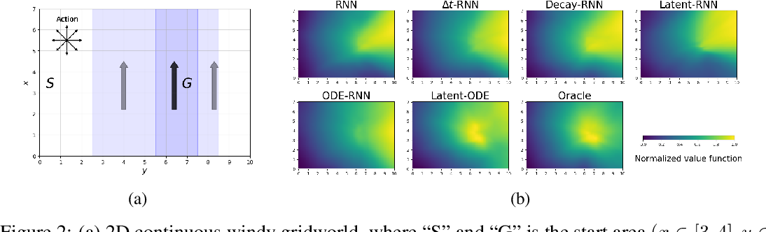 Figure 3 for Model-based Reinforcement Learning for Semi-Markov Decision Processes with Neural ODEs