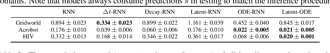 Figure 2 for Model-based Reinforcement Learning for Semi-Markov Decision Processes with Neural ODEs