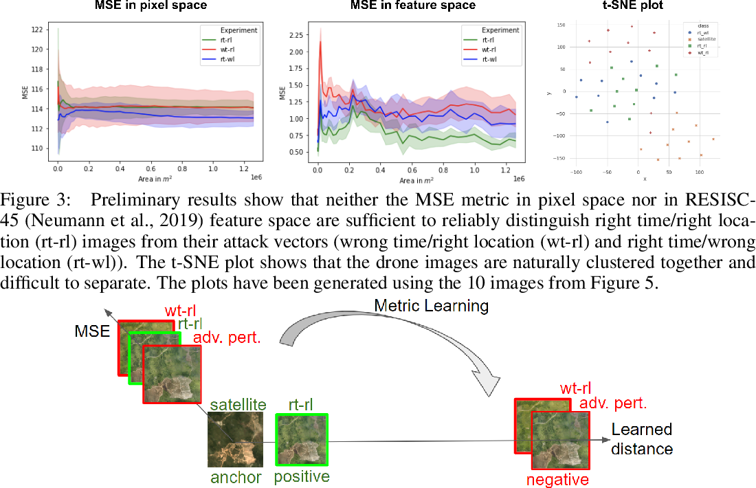 Figure 2 for TrueBranch: Metric Learning-based Verification of Forest Conservation Projects