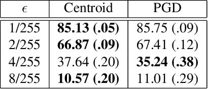Figure 1 for Headless Horseman: Adversarial Attacks on Transfer Learning Models