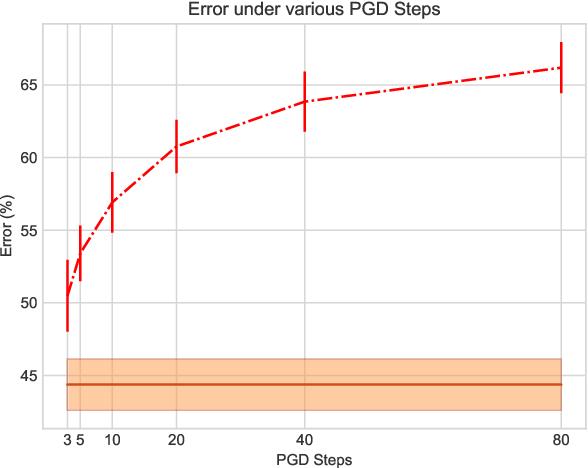 Figure 2 for Headless Horseman: Adversarial Attacks on Transfer Learning Models