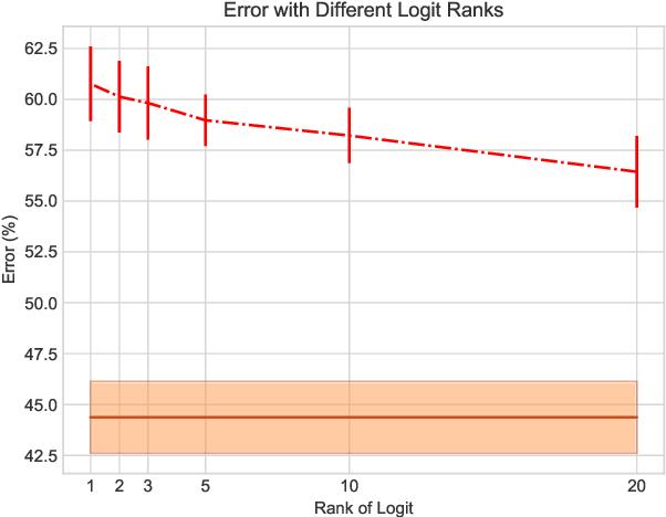 Figure 4 for Headless Horseman: Adversarial Attacks on Transfer Learning Models