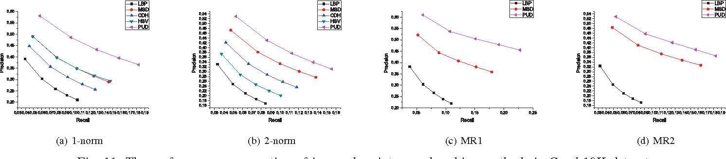 Figure 1 for Perceptual uniform descriptor and Ranking on manifold: A bridge between image representation and ranking for image retrieval
