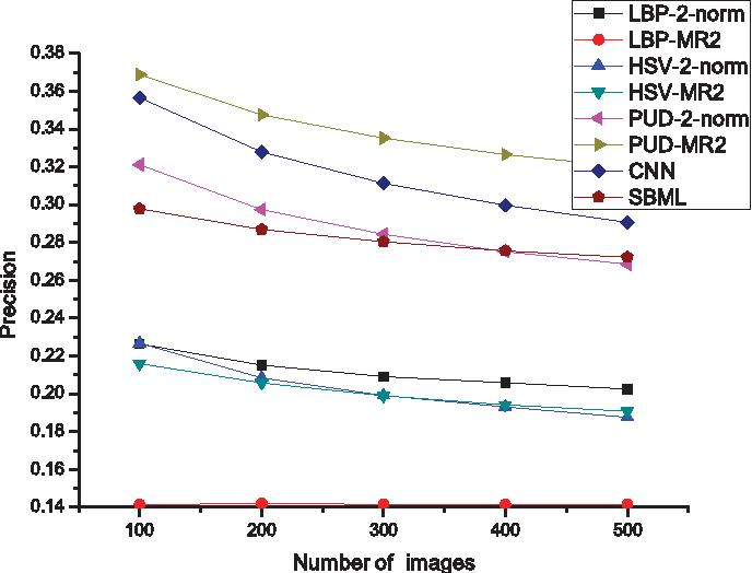 Figure 2 for Perceptual uniform descriptor and Ranking on manifold: A bridge between image representation and ranking for image retrieval