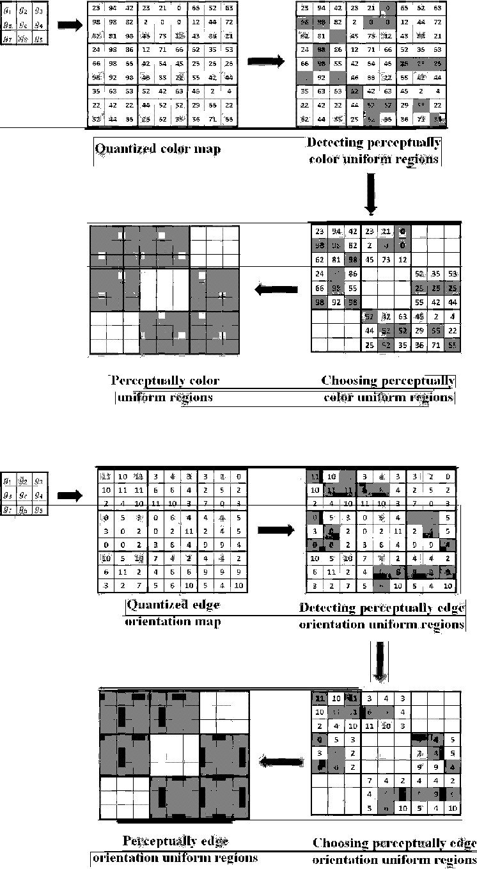 Figure 3 for Perceptual uniform descriptor and Ranking on manifold: A bridge between image representation and ranking for image retrieval
