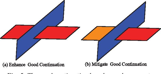 Figure 4 for Perceptual uniform descriptor and Ranking on manifold: A bridge between image representation and ranking for image retrieval