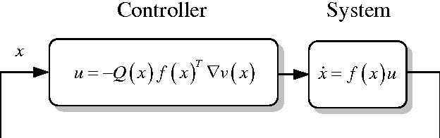 Figure 4 for A New Continuous-Time Equality-Constrained Optimization Method to Avoid Singularity