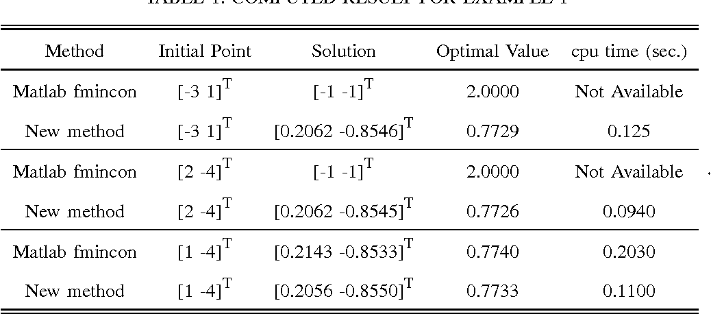 Figure 2 for A New Continuous-Time Equality-Constrained Optimization Method to Avoid Singularity