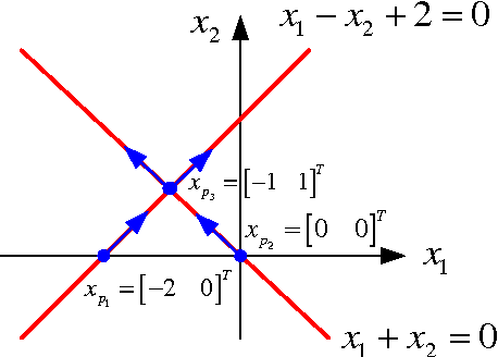 Figure 1 for A New Continuous-Time Equality-Constrained Optimization Method to Avoid Singularity