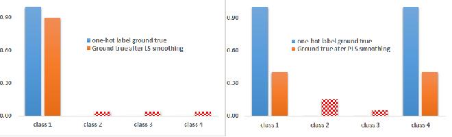 Figure 1 for Regularization via Adaptive Pairwise Label Smoothing