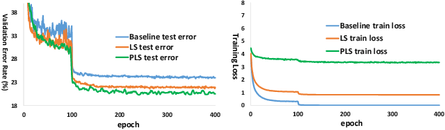 Figure 4 for Regularization via Adaptive Pairwise Label Smoothing