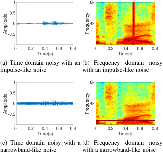 Figure 1 for DBNet: A Dual-branch Network Architecture Processing on Spectrum and Waveform for Single-channel Speech Enhancement
