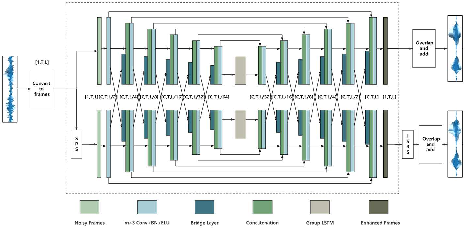 Figure 3 for DBNet: A Dual-branch Network Architecture Processing on Spectrum and Waveform for Single-channel Speech Enhancement